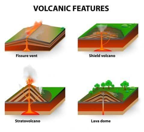 Types of volcano.